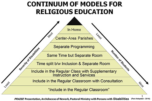 Continuum models for religious education